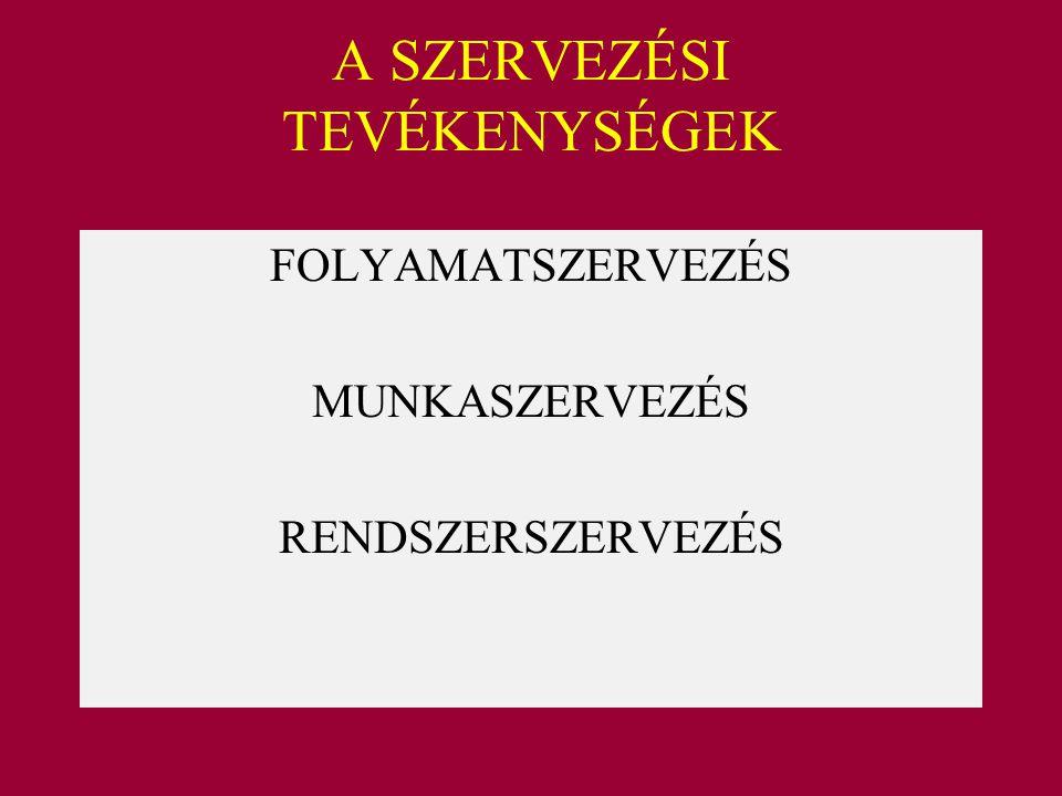 A SZERVEZÉSI TEVÉKENYSÉGEK FOLYAMATSZERVEZÉS MUNKASZERVEZÉS RENDSZERSZERVEZÉS