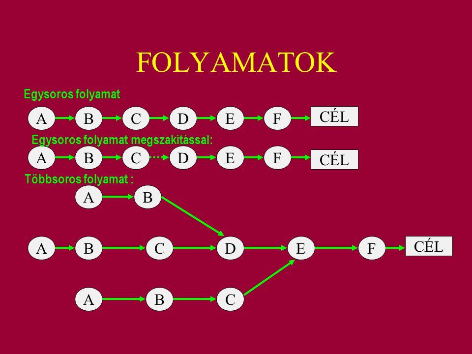 FOLYAMATOK ABCDEF A A B A B A CDEF CDEF BC B CÉL Egysoros folyamat Egysoros folyamat megszakítással: Többsoros folyamat :