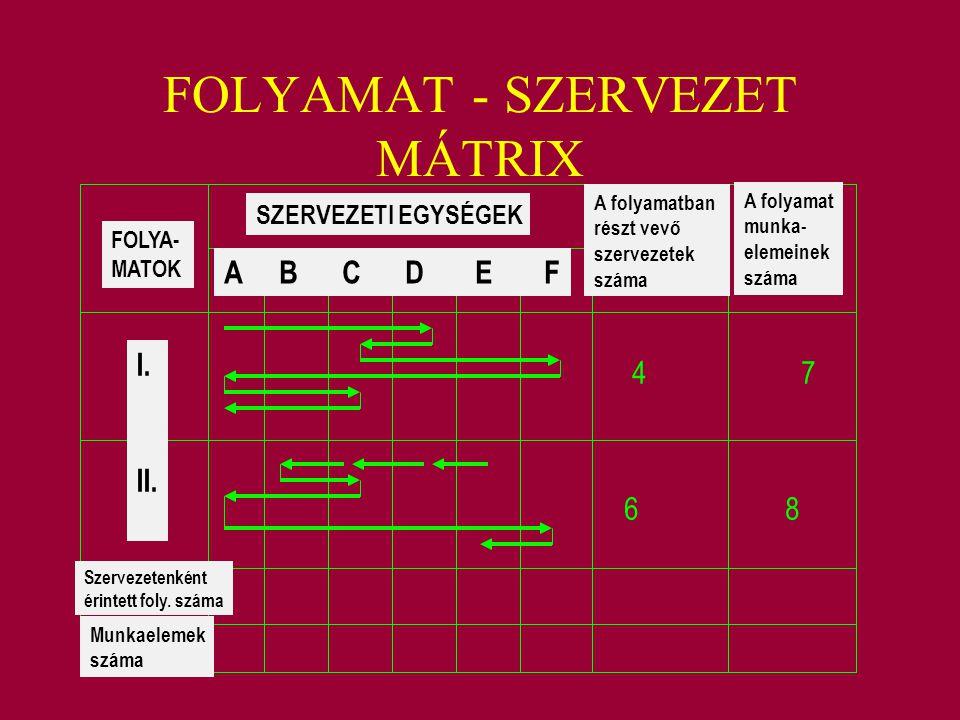 FOLYAMAT - SZERVEZET MÁTRIX FOLYA- MATOK SZERVEZETI EGYSÉGEK A B C D E F A folyamatban részt vevő szervezetek száma A folyamat munka- elemeinek száma