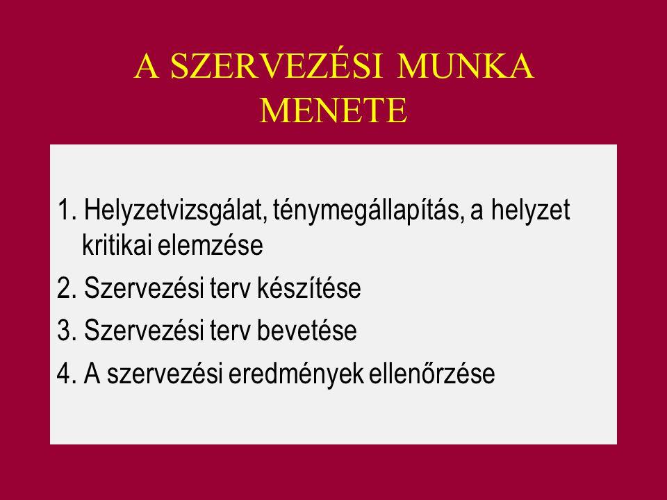 A SZERVEZÉSI MUNKA MENETE 1. Helyzetvizsgálat, ténymegállapítás, a helyzet kritikai elemzése 2. Szervezési terv készítése 3. Szervezési terv bevetése