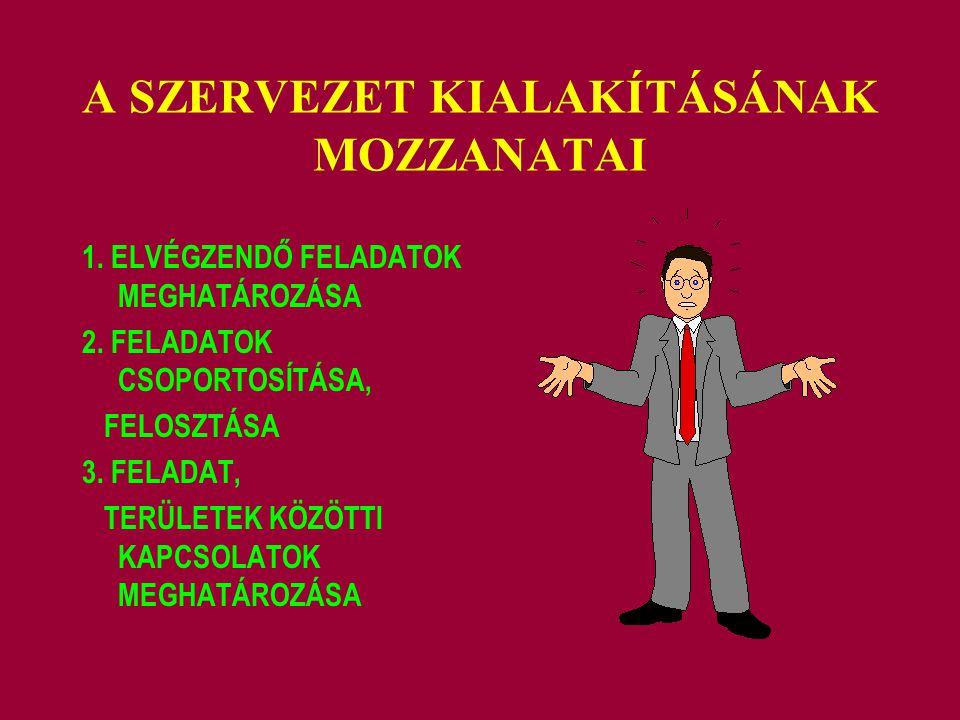 A SZERVEZET KIALAKÍTÁSÁNAK MOZZANATAI 1. ELVÉGZENDŐ FELADATOK MEGHATÁROZÁSA 2. FELADATOK CSOPORTOSÍTÁSA, FELOSZTÁSA 3. FELADAT, TERÜLETEK KÖZÖTTI KAPC