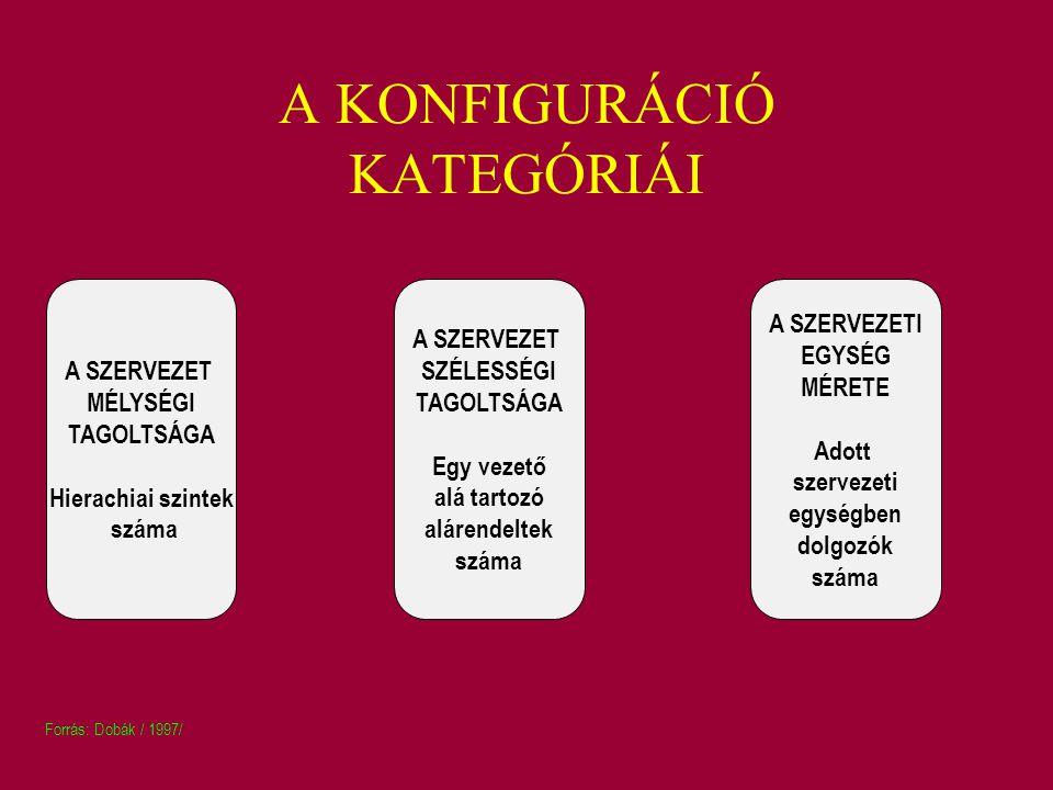 A KONFIGURÁCIÓ KATEGÓRIÁI A SZERVEZET MÉLYSÉGI TAGOLTSÁGA Hierachiai szintek száma A SZERVEZET SZÉLESSÉGI TAGOLTSÁGA Egy vezető alá tartozó alárendelt