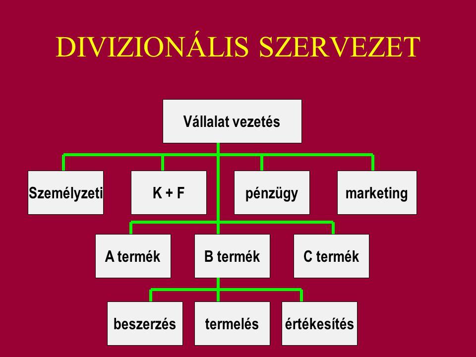 DIVIZIONÁLIS SZERVEZET Vállalat vezetés SzemélyzetiK + Fpénzügymarketing A termékB termékC termék beszerzéstermelésértékesítés