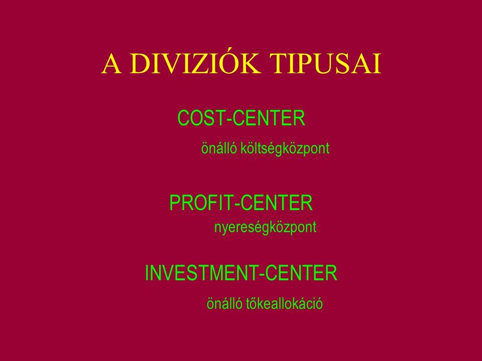 A DIVIZIÓK TIPUSAI COST-CENTER önálló költségközpont PROFIT-CENTER nyereségközpont INVESTMENT-CENTER önálló tőkeallokáció