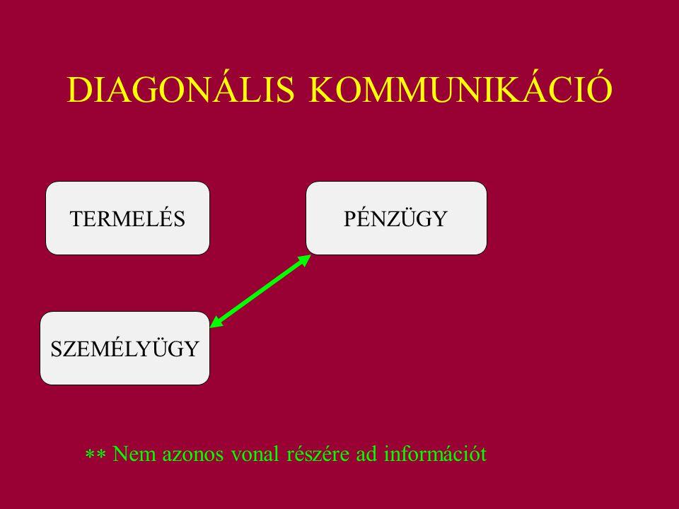 DIAGONÁLIS KOMMUNIKÁCIÓ TERMELÉS SZEMÉLYÜGY PÉNZÜGY  Nem azonos vonal részére ad információt