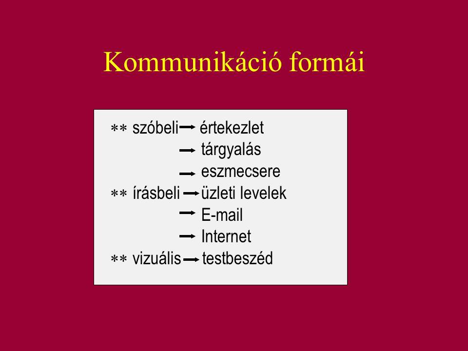 Kommunikáció formái  szóbeli értekezlet tárgyalás eszmecsere  írásbeli üzleti levelek E-mail Internet  vizuális testbeszéd