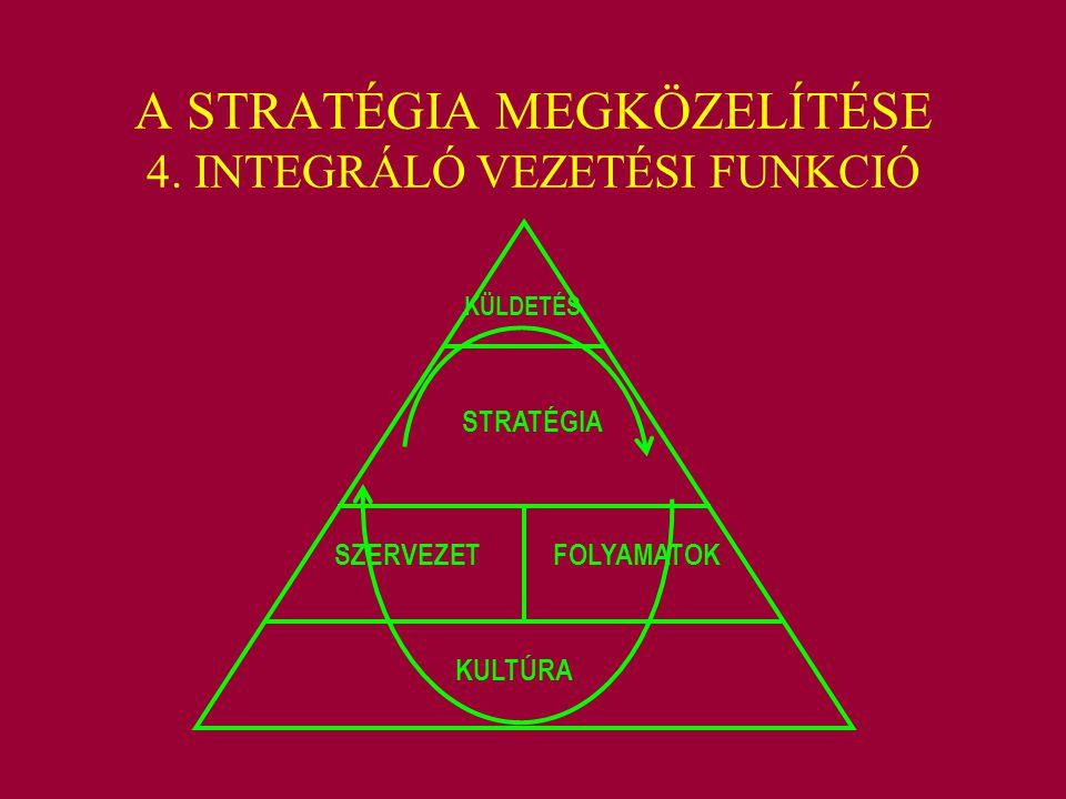 A STRATÉGIA MEGKÖZELÍTÉSE 4. INTEGRÁLÓ VEZETÉSI FUNKCIÓ KÜLDETÉS STRATÉGIA SZERVEZETFOLYAMATOK KULTÚRA