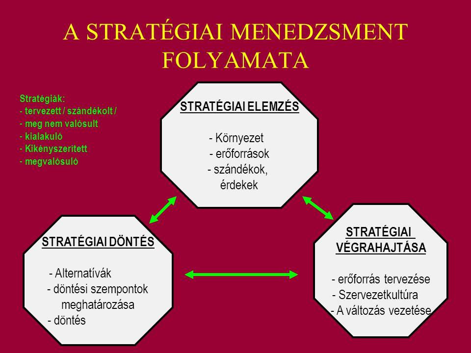 A STRATÉGIAI MENEDZSMENT FOLYAMATA STRATÉGIAI ELEMZÉS - Környezet - erőforrások - szándékok, érdekek STRATÉGIAI VÉGRAHAJTÁSA - erőforrás tervezése - S
