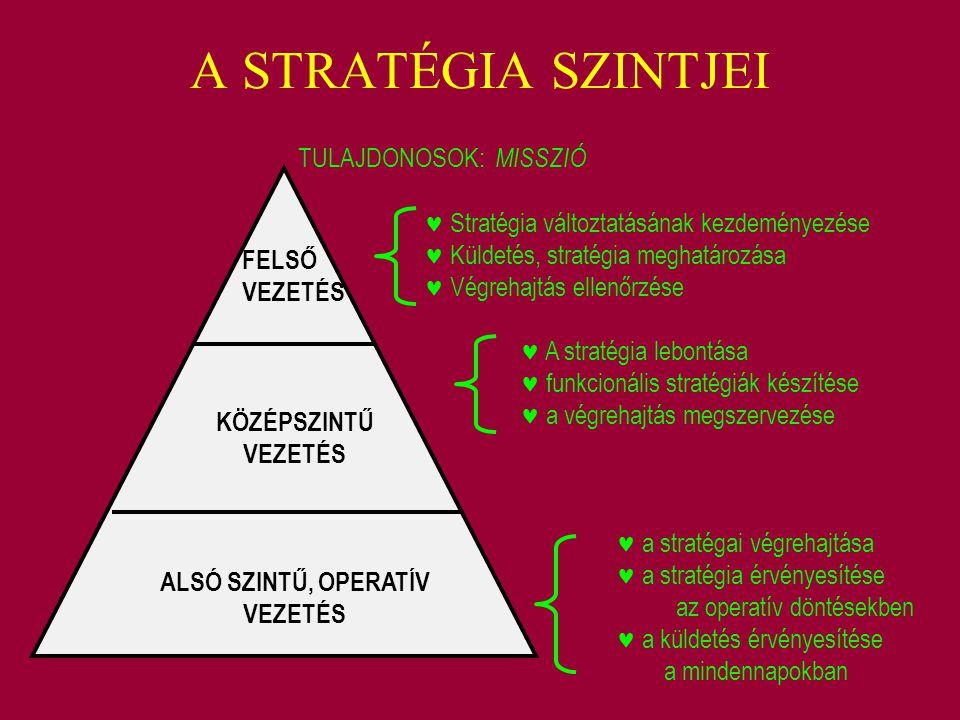A STRATÉGIA SZINTJEI FELSŐ VEZETÉS KÖZÉPSZINTŰ VEZETÉS ALSÓ SZINTŰ, OPERATÍV VEZETÉS TULAJDONOSOK: MISSZIÓ Stratégia változtatásának kezdeményezése Kü