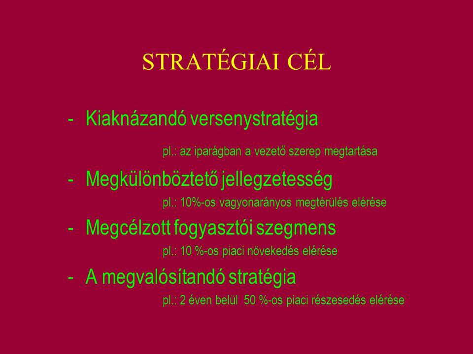 STRATÉGIAI CÉL -Kiaknázandó versenystratégia pl.: az iparágban a vezető szerep megtartása -Megkülönböztető jellegzetesség pl.: 10%-os vagyonarányos me