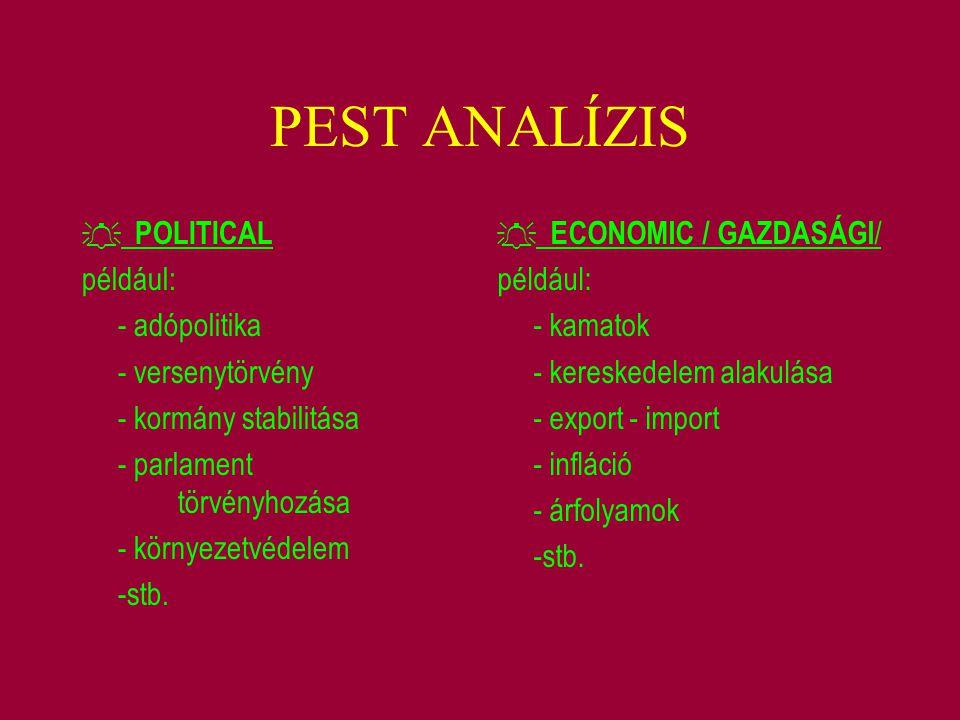 PEST ANALÍZIS  POLITICAL például: - adópolitika - versenytörvény - kormány stabilitása - parlament törvényhozása - környezetvédelem -stb.  ECONOMIC