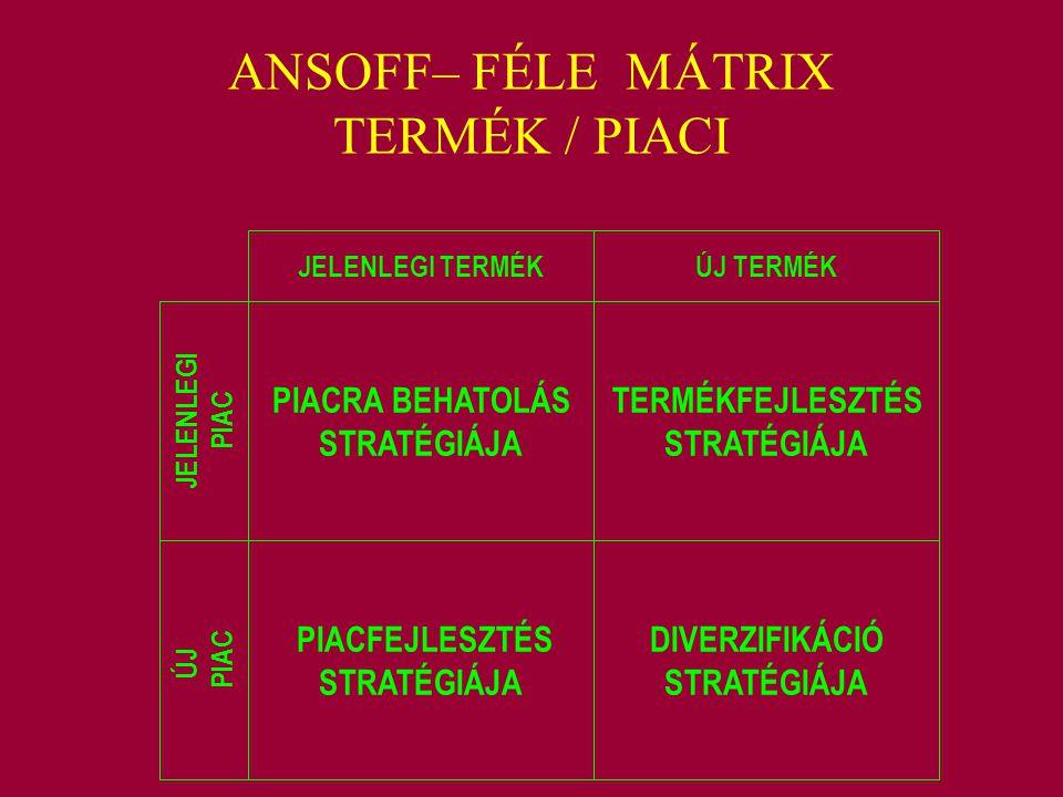 ANSOFF– FÉLE MÁTRIX TERMÉK / PIACI JELENLEGI TERMÉKÚJ TERMÉK JELENLEGI PIAC ÚJ PIAC PIACRA BEHATOLÁS STRATÉGIÁJA PIACFEJLESZTÉS STRATÉGIÁJA TERMÉKFEJL