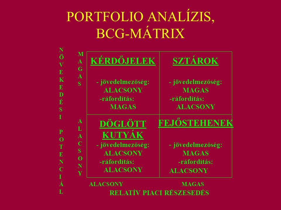 PORTFOLIO ANALÍZIS, BCG-MÁTRIX KÉRDŐJELEK - jövedelmezőség: ALACSONY -ráfordítás: MAGAS DÖGLÖTT KUTYÁK - jövedelmezőség: ALACSONY -ráfordítás: ALACSON