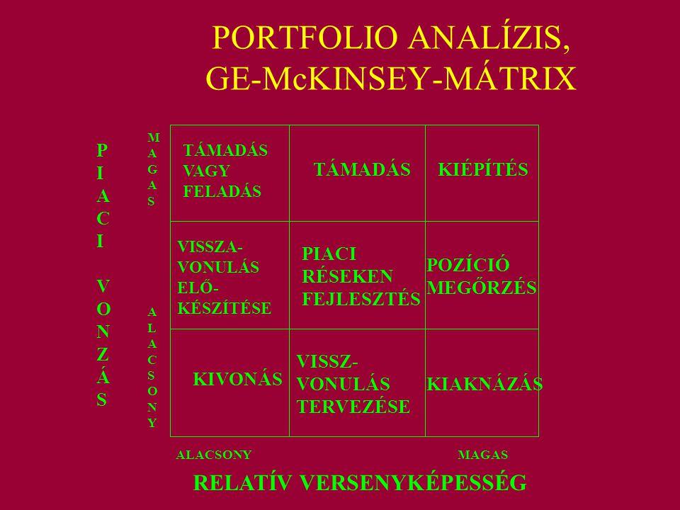 PORTFOLIO ANALÍZIS, GE-McKINSEY-MÁTRIX RELATÍV VERSENYKÉPESSÉG ALACSONY MAGAS PIACIVONZÁSPIACIVONZÁS MAGASALACSONYMAGASALACSONY PIACI RÉSEKEN FEJLESZT