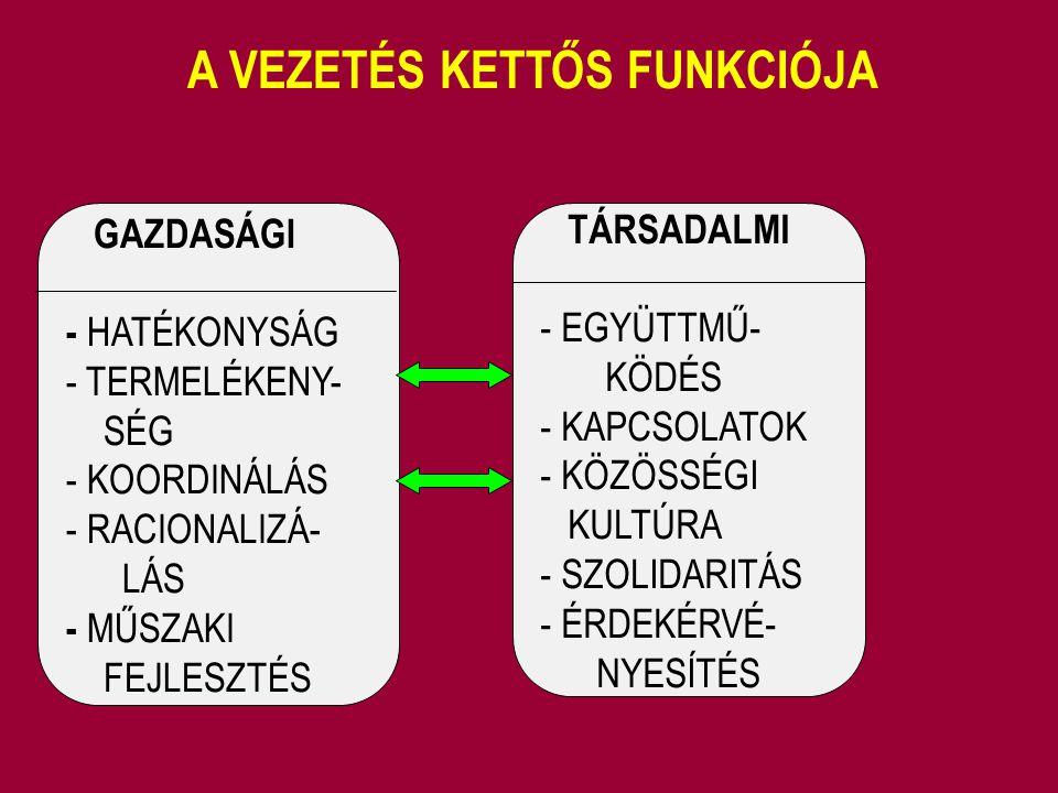 A VEZETÉS KETTŐS FUNKCIÓJA GAZDASÁGI - HATÉKONYSÁG - TERMELÉKENY- SÉG - KOORDINÁLÁS - RACIONALIZÁ- LÁS - MŰSZAKI FEJLESZTÉS TÁRSADALMI - EGYÜTTMŰ- KÖD