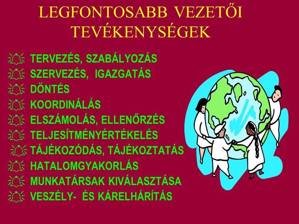 LEGFONTOSABB VEZETŐI TEVÉKENYSÉGEK  TERVEZÉS, SZABÁLYOZÁS  SZERVEZÉS, IGAZGATÁS  DÖNTÉS  KOORDINÁLÁS  ELSZÁMOLÁS, ELLENŐRZÉS  TELJESÍTMÉNYÉRTÉKE
