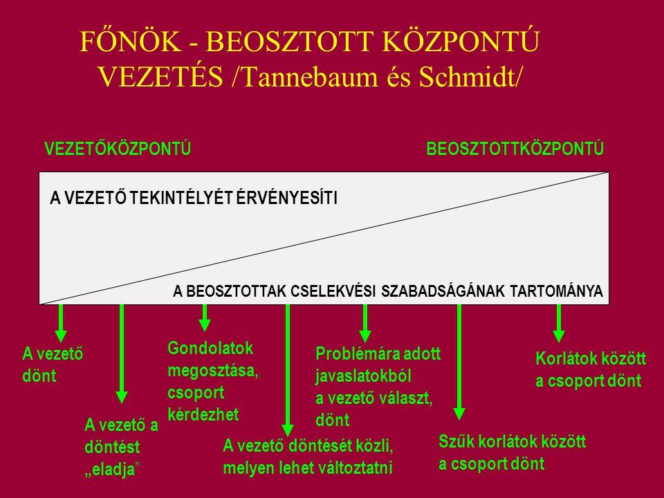 FŐNÖK - BEOSZTOTT KÖZPONTÚ VEZETÉS /Tannebaum és Schmidt/ VEZETŐKÖZPONTÚ BEOSZTOTTKÖZPONTÚ A VEZETŐ TEKINTÉLYÉT ÉRVÉNYESÍTI A BEOSZTOTTAK CSELEKVÉSI S