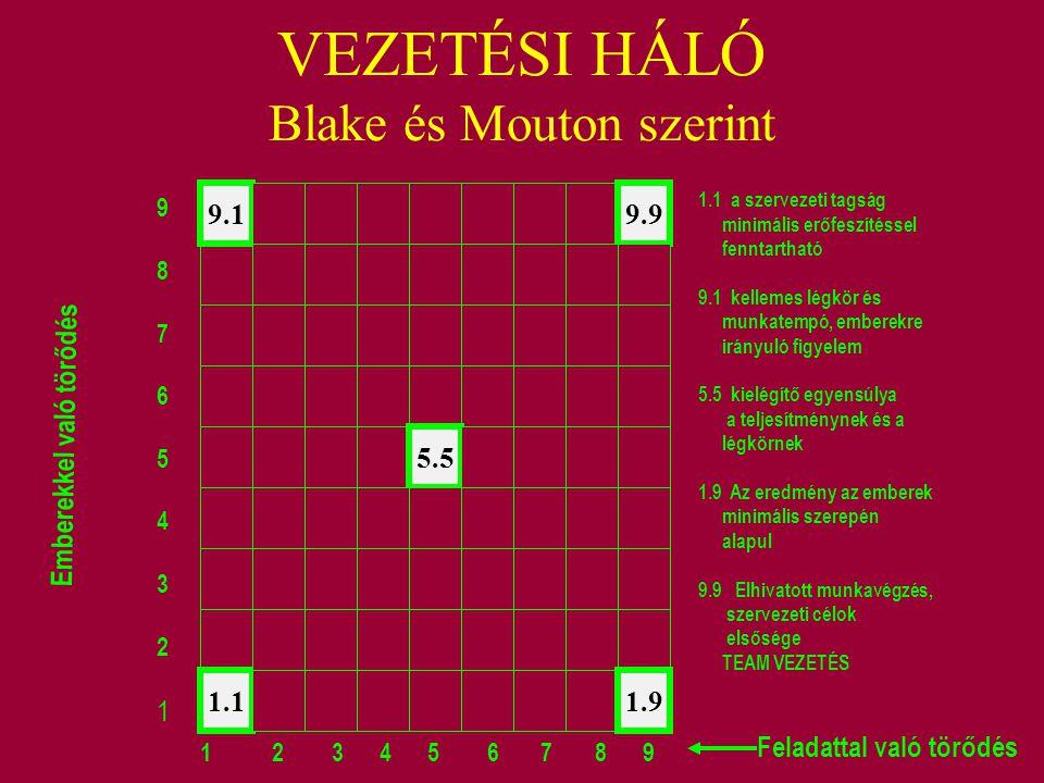 VEZETÉSI HÁLÓ Blake és Mouton szerint 1.1 9.19.9 5.5 1.9 987654321987654321 1 2 3 4 5 6 7 8 9 Emberekkel való törődés Feladattal való törődés 1.1 a sz