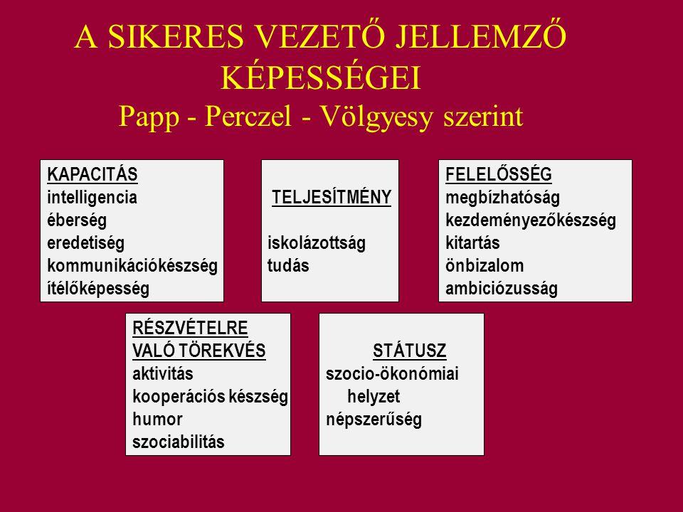 A SIKERES VEZETŐ JELLEMZŐ KÉPESSÉGEI Papp - Perczel - Völgyesy szerint KAPACITÁS intelligencia éberség eredetiség kommunikációkészség ítélőképesség RÉ