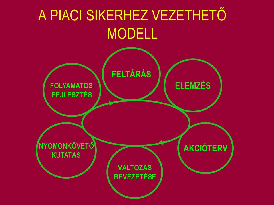 """FŐNÖK - BEOSZTOTT KÖZPONTÚ VEZETÉS /Tannebaum és Schmidt/ VEZETŐKÖZPONTÚ BEOSZTOTTKÖZPONTÚ A VEZETŐ TEKINTÉLYÉT ÉRVÉNYESÍTI A BEOSZTOTTAK CSELEKVÉSI SZABADSÁGÁNAK TARTOMÁNYA A vezető dönt A vezető a döntést """"eladja Gondolatok megosztása, csoport kérdezhet A vezető döntését közli, melyen lehet változtatni Problémára adott javaslatokból a vezető választ, dönt Korlátok között a csoport dönt Szűk korlátok között a csoport dönt"""