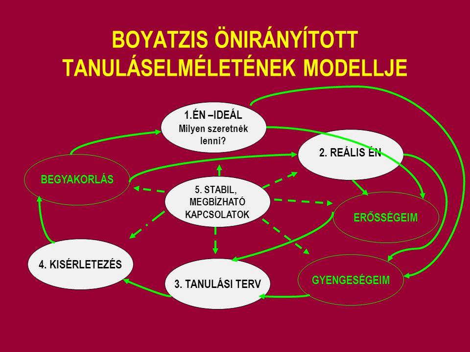 BOYATZIS ÖNIRÁNYÍTOTT TANULÁSELMÉLETÉNEK MODELLJE 5. STABIL, MEGBÍZHATÓ KAPCSOLATOK 3. TANULÁSI TERV 4. KISÉRLETEZÉS BEGYAKORLÁS 1.ÉN –IDEÁL Milyen sz