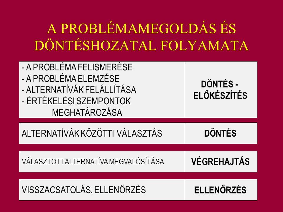 A PROBLÉMAMEGOLDÁS ÉS DÖNTÉSHOZATAL FOLYAMATA - A PROBLÉMA FELISMERÉSE - A PROBLÉMA ELEMZÉSE - ALTERNATÍVÁK FELÁLLÍTÁSA - ÉRTÉKELÉSI SZEMPONTOK MEGHAT