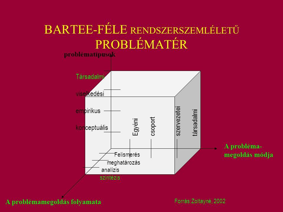 BARTEE-FÉLE RENDSZERSZEMLÉLETŰ PROBLÉMATÉR problématípusok A probléma- megoldás módja A problémamegoldás folyamata Társadalmi viselkedési empirikus ko