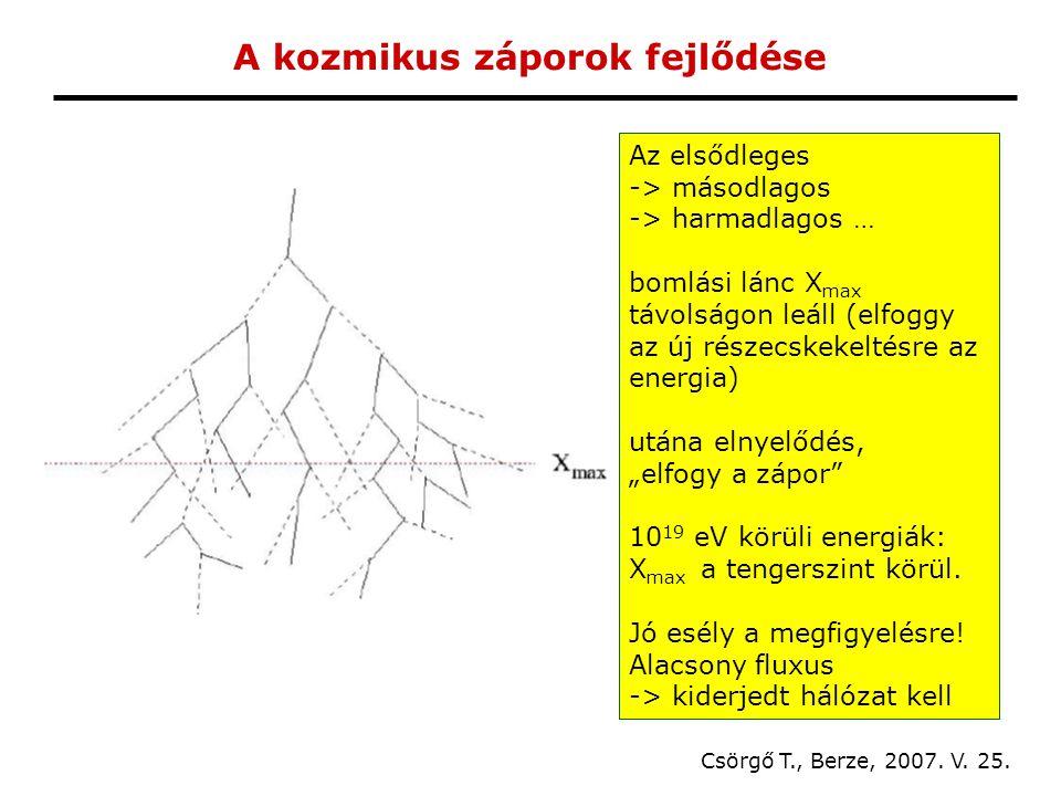A kozmikus záporok fejlődése Csörgő T., Berze, 2007.