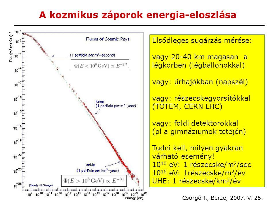 A kozmikus záporok energia-eloszlása Csörgő T., Berze, 2007.