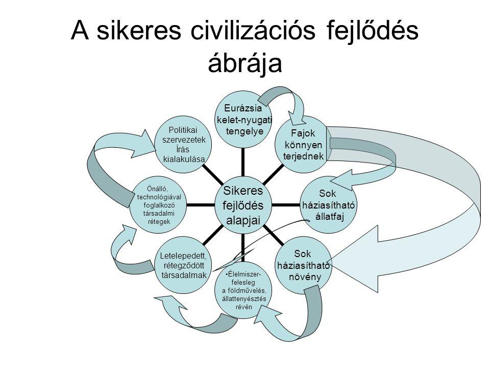 A sikeres civilizációs fejlődés ábrája Sikeres fejlődés alapjai Eurázsia kelet-nyugati tengelye Fajok könnyen terjednek Sok háziasítható állatfaj Sok háziasítható növény Élelmiszer- felesleg a földművelés, állattenyésztés révén Letelepedett, rétegződött társadalmak Önálló, technológiával foglalkozó társadalmi rétegek Politikai szervezetek Írás kialakulása