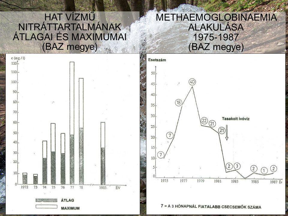 HEFOP 3.3.1. HAT VÍZMŰ NITRÁTTARTALMÁNAK ÁTLAGAI ÉS MAXIMUMAI (BAZ megye) METHAEMOGLOBINAEMIA ALAKULÁSA 1975-1987 (BAZ megye) HEFOP 3.3.1.