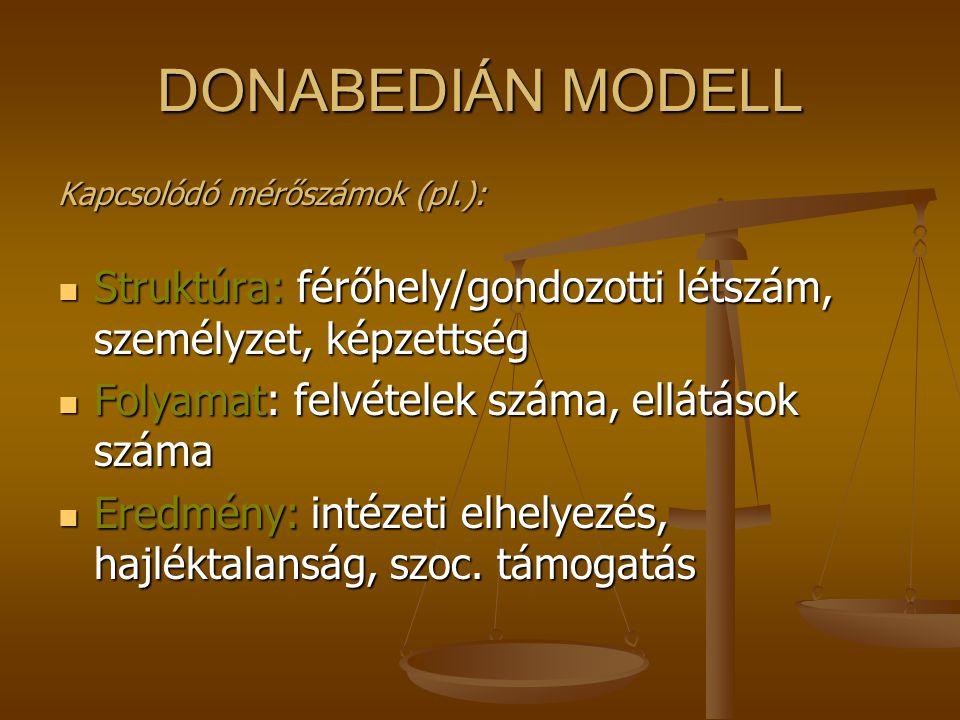 DONABEDIÁN MODELL StruktúraFolyamatEredmény Épületek eszközök személyzet képzettség tapasztalat Eljárások műveletek szakmai előírások Mortalitás morbi