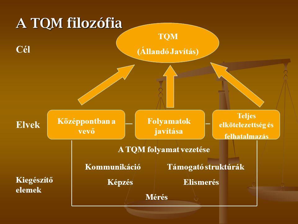 TQM - teljeskörű minőségmenedzsment A TQM 10 alapelve A TQM 10 alapelve » A vevő teljes megelégedettségének elérése » A vezetőség aktív részvétele » D