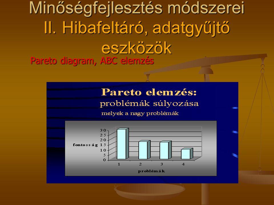 Minőségfejlesztés módszerei II. Hibafeltáró, adatgyűjtő eszközök Adatgyűjtő lap Adatgyűjtő lap adatgyűjtés módjának meghatározása adatgyűjtés módjának