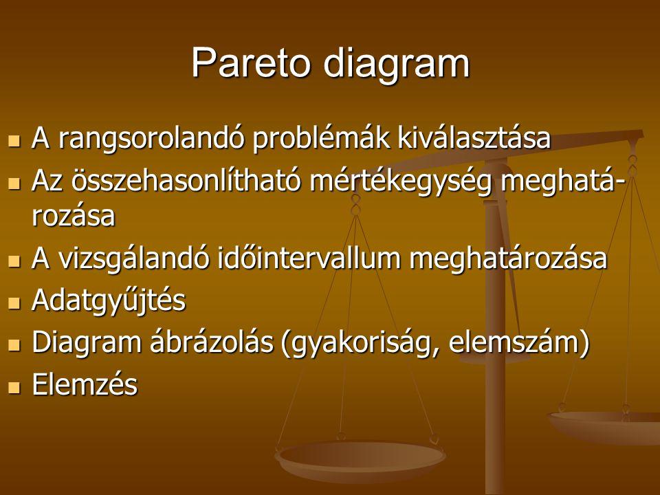 Minőségfejlesztés módszerei II. Hibafeltáró, adatgyűjtő eszközök Pareto diagram, ABC elemzés