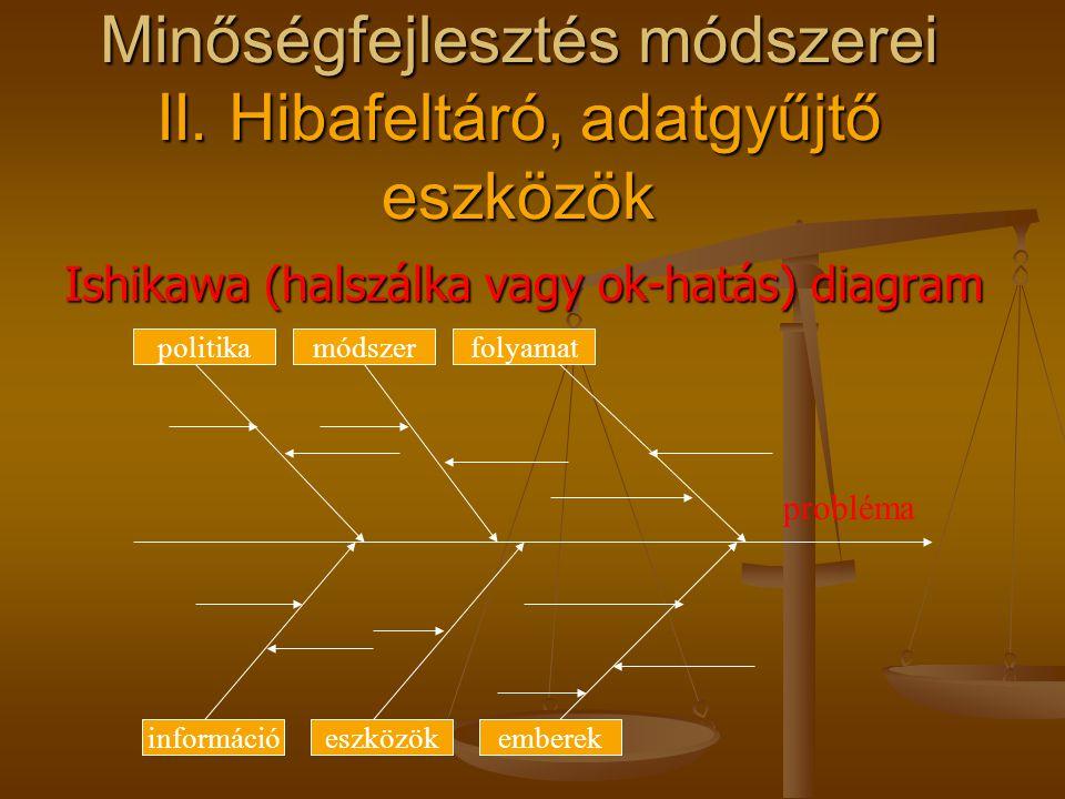 Pareto diagram Nem mindig a leggyakoribb hiba okozza a leg- nagyobb gondot Nem mindig a leggyakoribb hiba okozza a leg- nagyobb gondot Nem a tünetet k