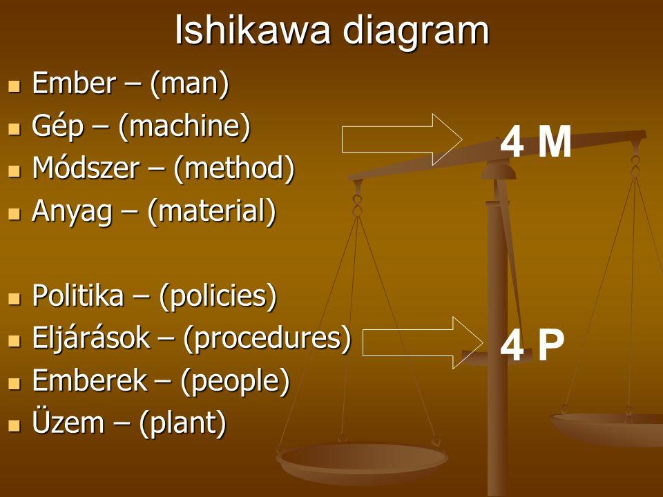 Minőségfejlesztés módszerei II. Hibafeltáró, adatgyűjtő eszközök Ishikawa (halszálka vagy ok-hatás) diagram probléma politika emberekinformáció folyam