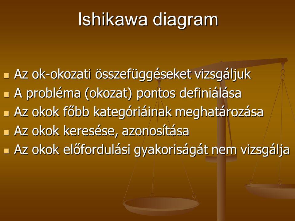 Ishikawa diagram Ember – (man) Ember – (man) Gép – (machine) Gép – (machine) Módszer – (method) Módszer – (method) Anyag – (material) Anyag – (materia