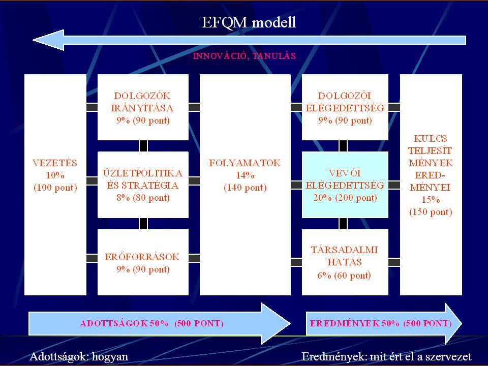 Minőségfejlesztés módszerei III. Helyzetfelmérés, önértékelés EFQM modellen alapuló önértékelés A szervezet tevékenységeinek és eredményeink rendszere