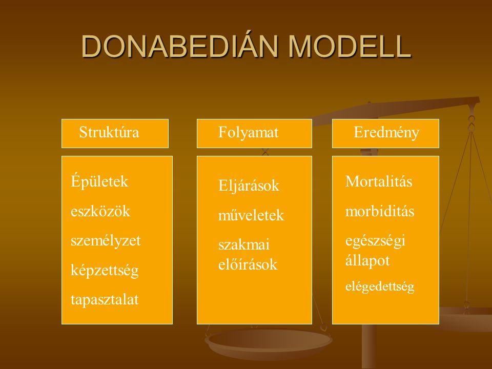 DONABEDIÁN MODELL Donabedián a minőségbiztosítás alapjainak egyik megteremtője az egészségügyben. Donabedián a minőségbiztosítás alapjainak egyik megt