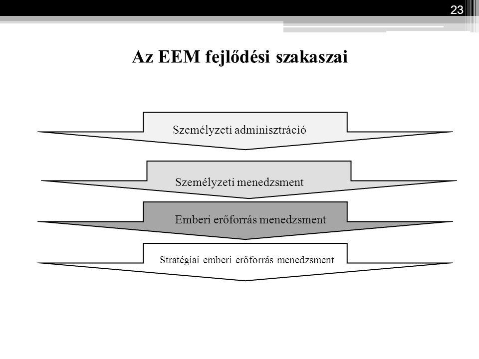 Az EEM fejlődési szakaszai 23 Személyzeti adminisztráció Személyzeti menedzsment Emberi erőforrás menedzsment Stratégiai emberi erőforrás menedzsment