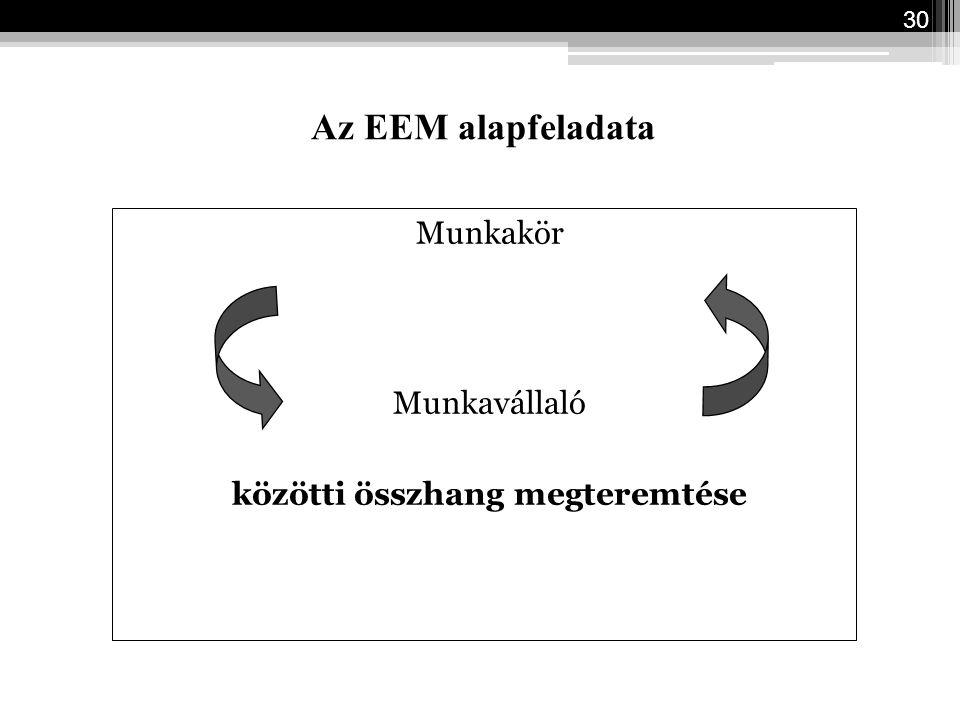 Az EEM alapfeladata Munkakör Munkavállaló közötti összhang megteremtése 30