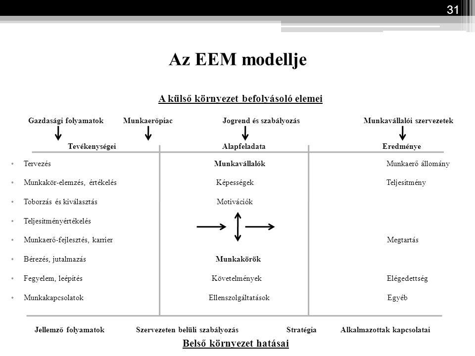 31 Az EEM modellje A külső környezet befolyásoló elemei Gazdasági folyamatok Munkaerőpiac Jogrend és szabályozás Munkavállalói szervezetek Tevékenység
