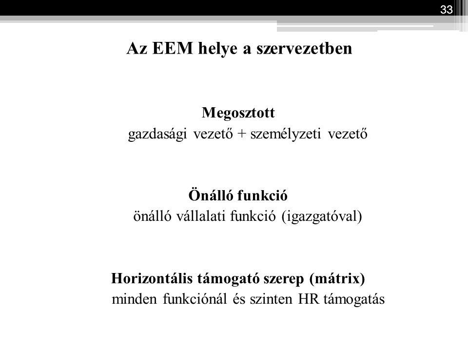 Az EEM helye a szervezetben Megosztott gazdasági vezető + személyzeti vezető Önálló funkció önálló vállalati funkció (igazgatóval) Horizontális támoga