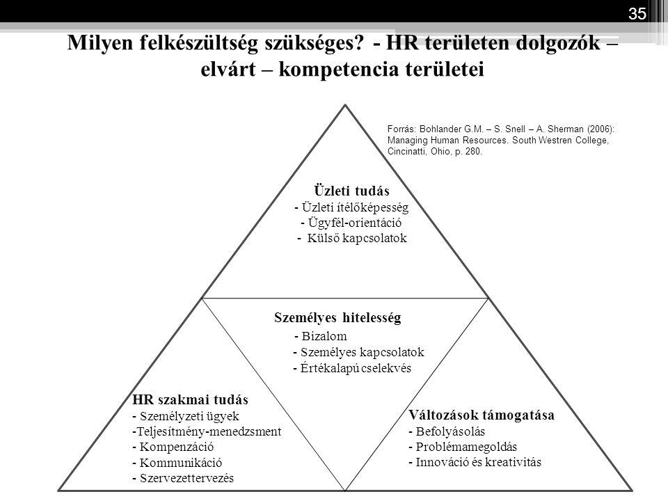 Milyen felkészültség szükséges? - HR területen dolgozók – elvárt – kompetencia területei 35 Üzleti tudás - Üzleti ítélőképesség - Ügyfél-orientáció -
