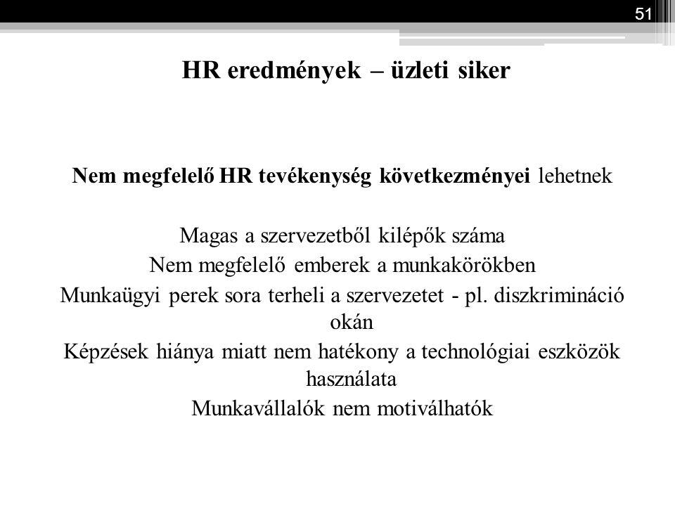 HR eredmények – üzleti siker Nem megfelelő HR tevékenység következményei lehetnek Magas a szervezetből kilépők száma Nem megfelelő emberek a munkakörö
