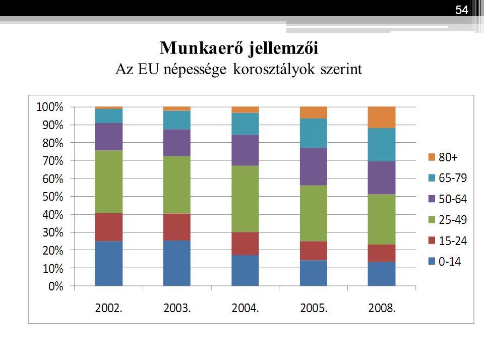 Munkaerő jellemzői Az EU népessége korosztályok szerint 54