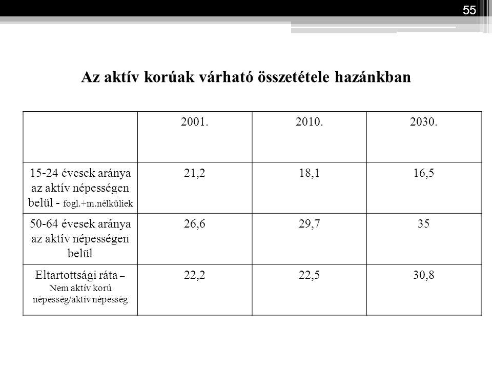 Az aktív korúak várható összetétele hazánkban 2001.2010.2030. 15-24 évesek aránya az aktív népességen belül - fogl.+m.nélküliek 21,218,116,5 50-64 éve