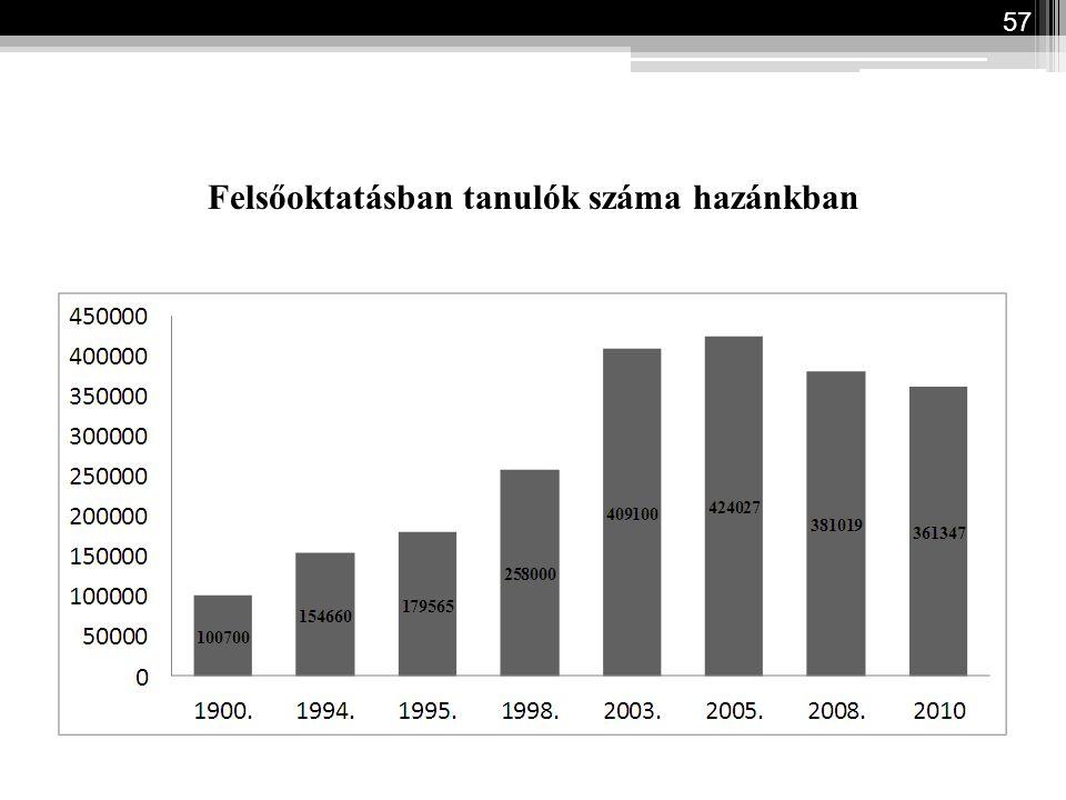 Felsőoktatásban tanulók száma hazánkban 57