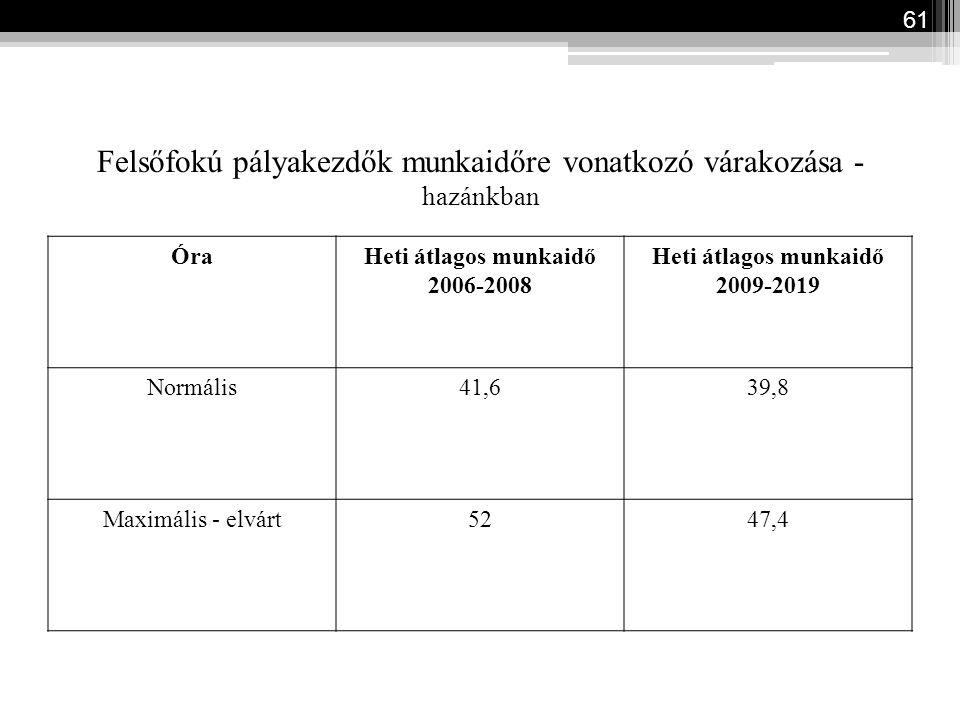 Felsőfokú pályakezdők munkaidőre vonatkozó várakozása - hazánkban ÓraHeti átlagos munkaidő 2006-2008 Heti átlagos munkaidő 2009-2019 Normális41,639,8